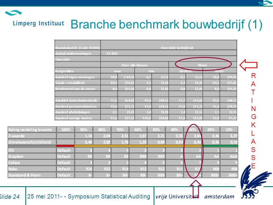 Branche benchmark bouwbedrijf (1)