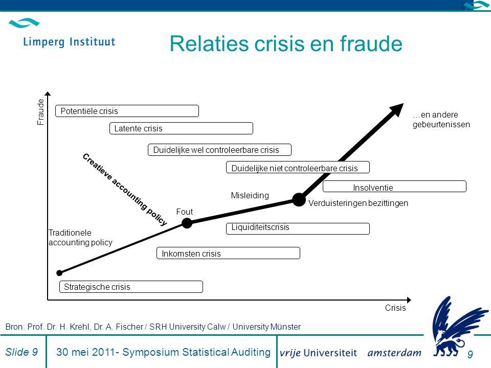 Relaties crisis en fraude