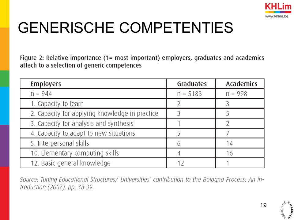 GENERISCHE COMPETENTIES