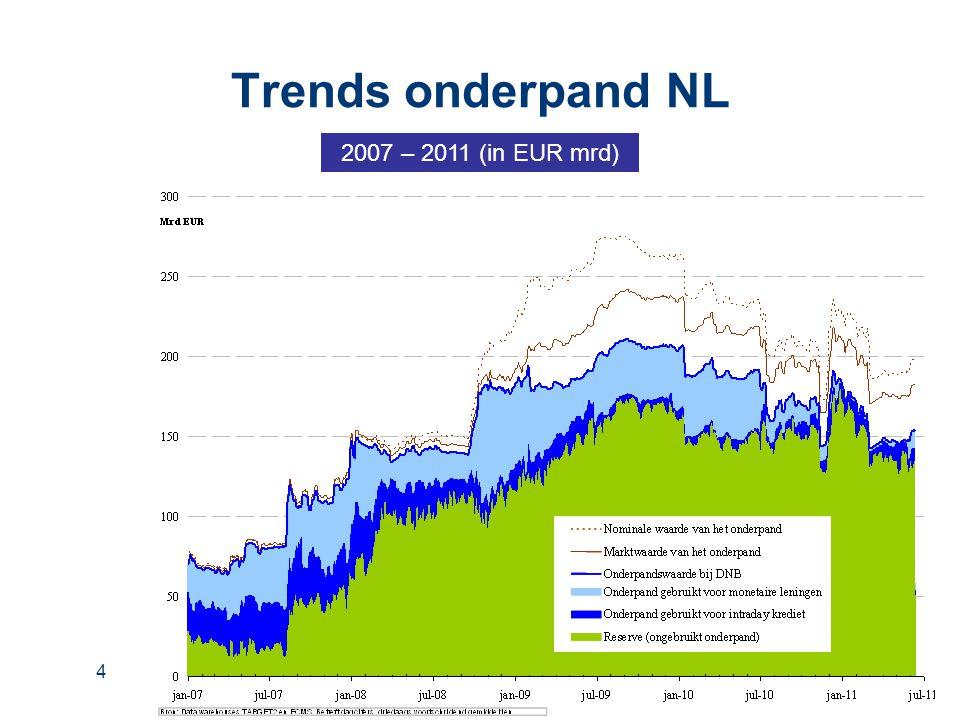 Trends onderpand NL 2007 – 2011 (in EUR mrd)