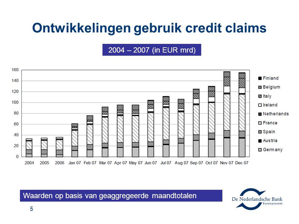 Ontwikkelingen gebruik credit claims