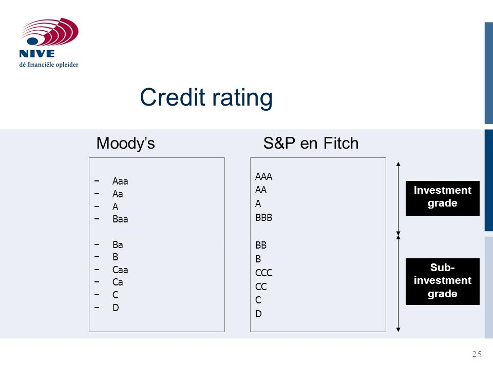 Credit rating Moody's S&P en Fitch Investment grade