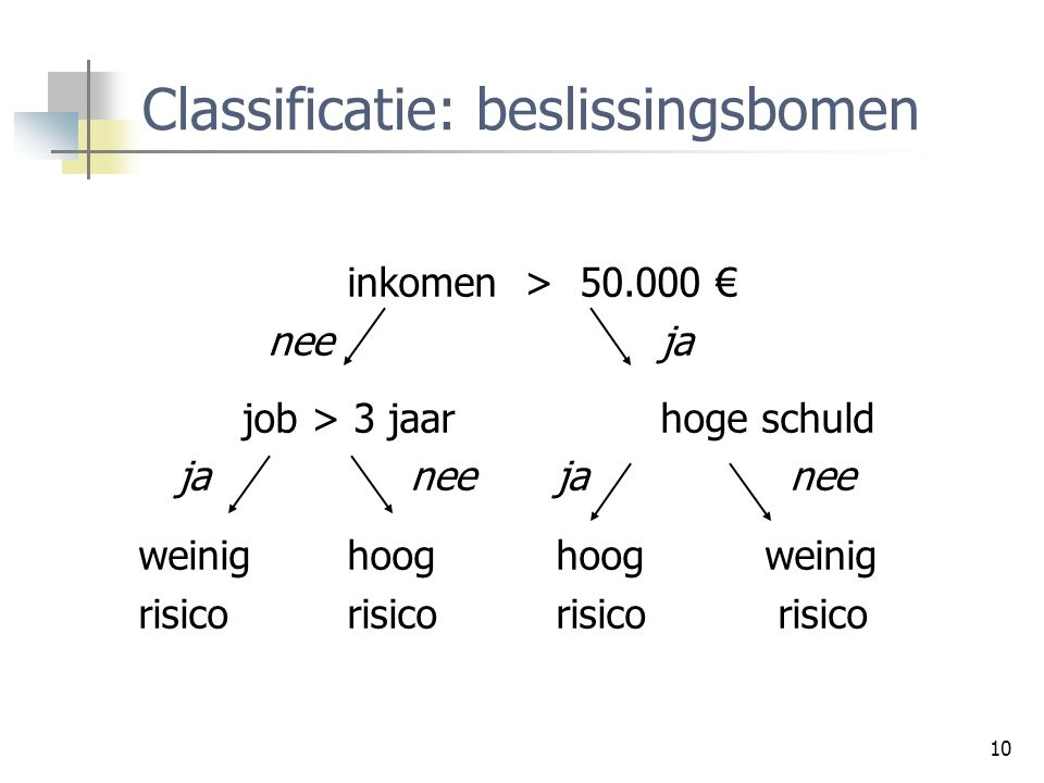Classificatie: beslissingsbomen
