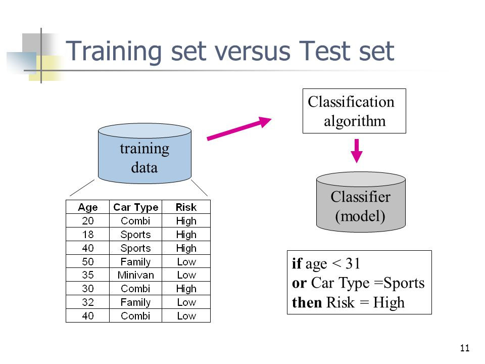 Training set versus Test set