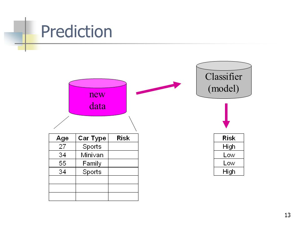 Prediction Classifier (model) new data