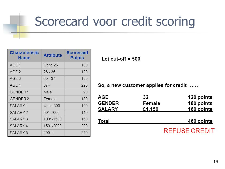 Scorecard voor credit scoring