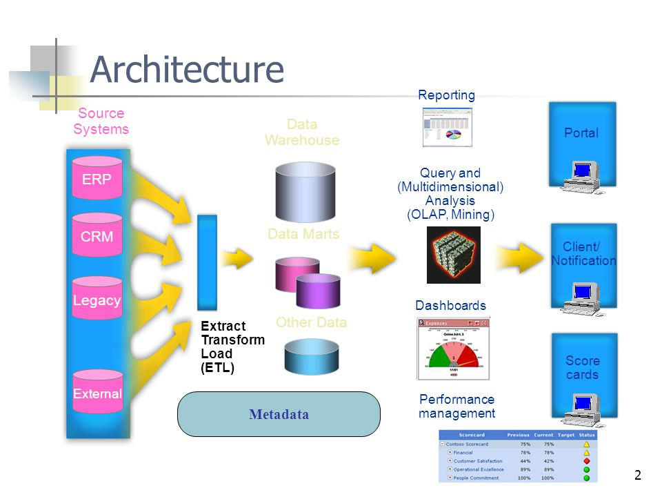 Architecture Source Systems Data Warehouse ERP CRM Data Marts Legacy