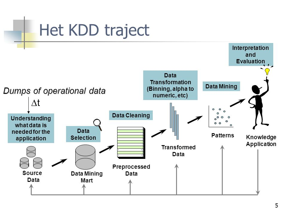 Het KDD traject t Dumps of operational data