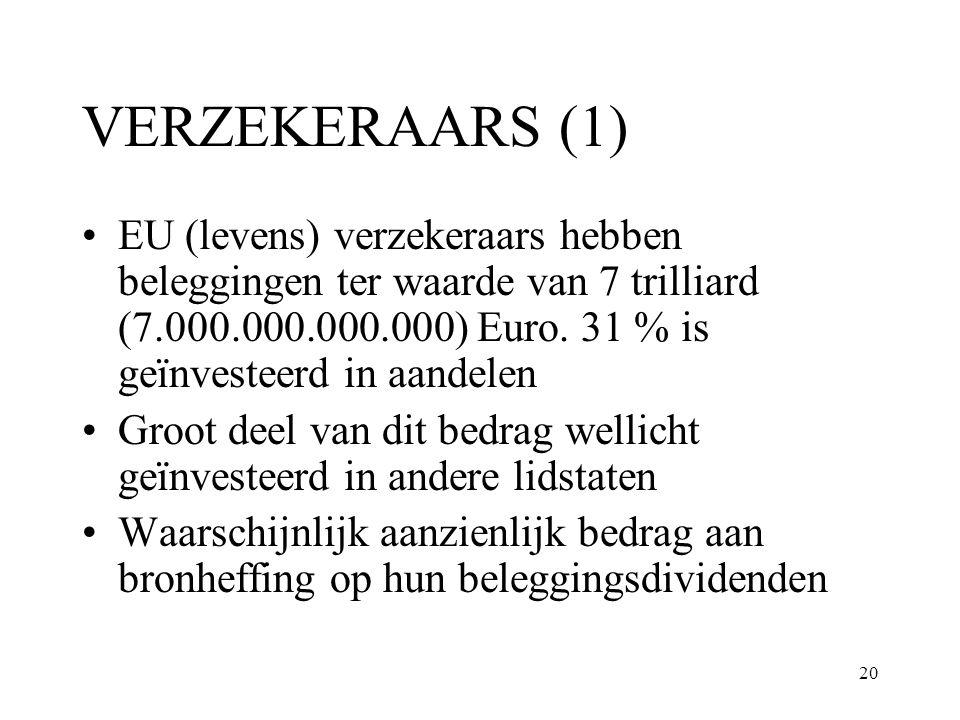 VERZEKERAARS (1) EU (levens) verzekeraars hebben beleggingen ter waarde van 7 trilliard (7.000.000.000.000) Euro. 31 % is geïnvesteerd in aandelen.