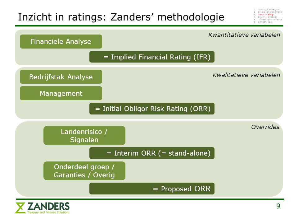 Inzicht in ratings: Zanders' methodologie