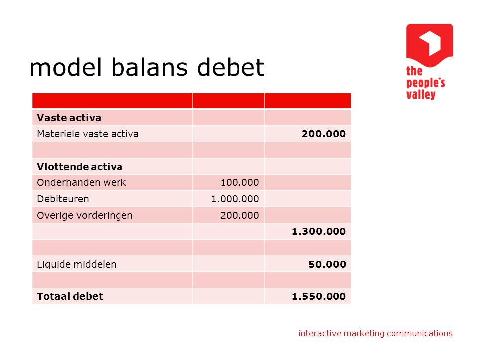 model balans debet Vaste activa Materiele vaste activa 200.000