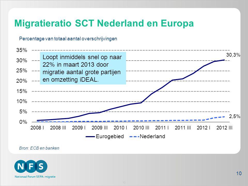 Migratieratio SCT Nederland en Europa