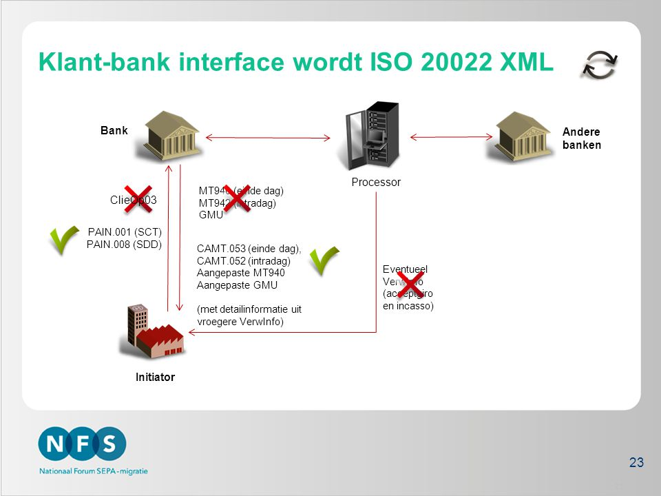 Klant-bank interface wordt ISO 20022 XML