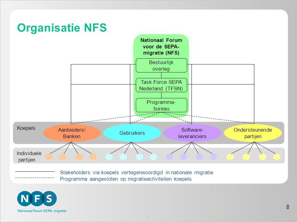 Nationaal Forum voor de SEPA-migratie (NFS)