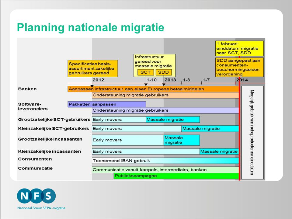 Planning nationale migratie