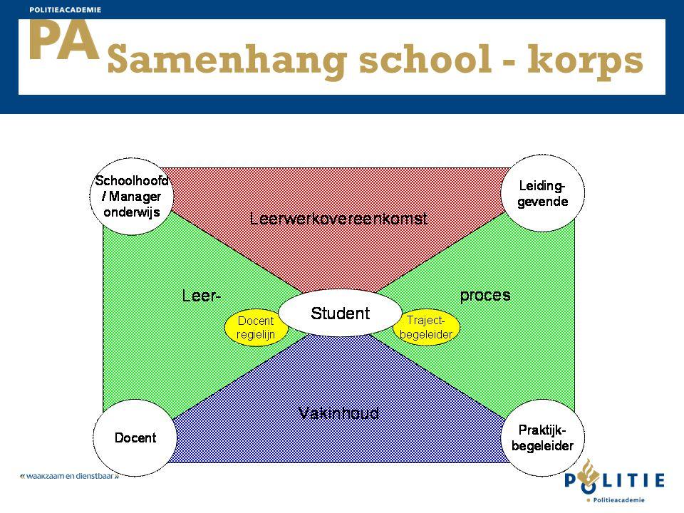 Samenhang school - korps