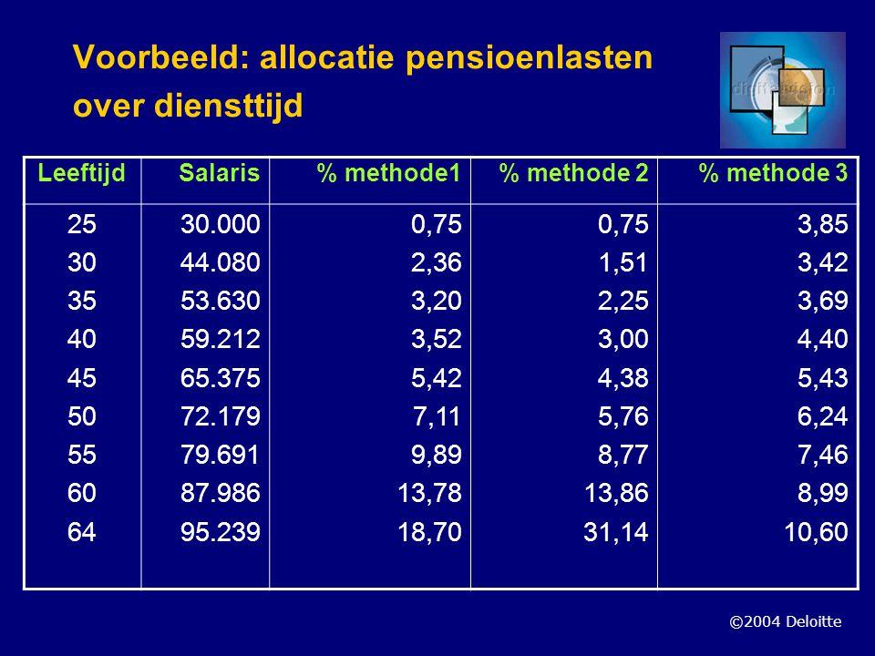 Voorbeeld: allocatie pensioenlasten over diensttijd