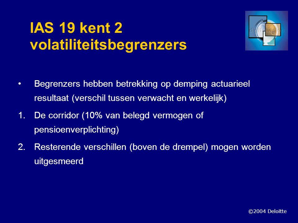 IAS 19 kent 2 volatiliteitsbegrenzers