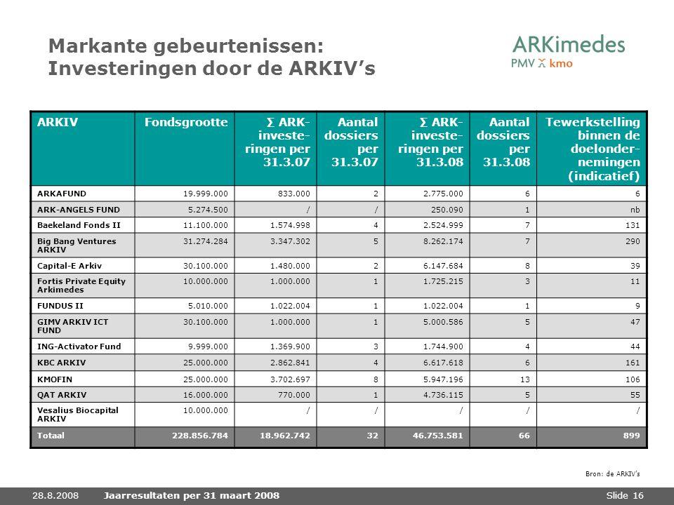 Markante gebeurtenissen: Investeringen door de ARKIV's