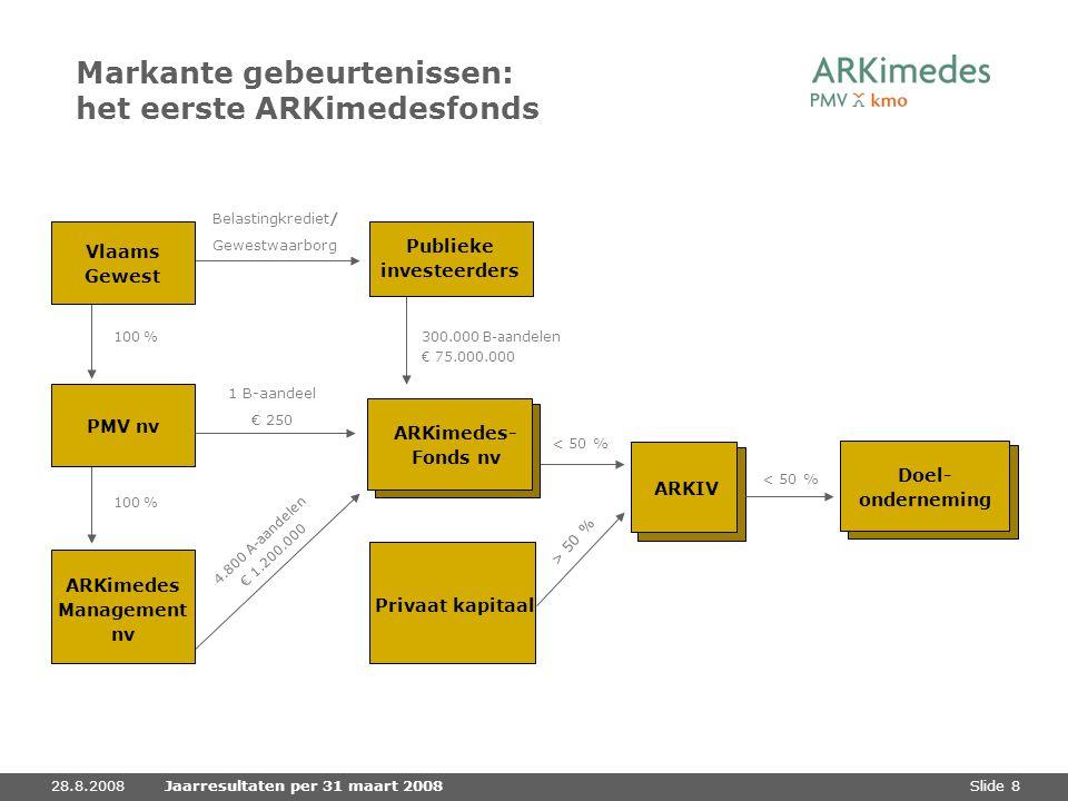 Markante gebeurtenissen: het eerste ARKimedesfonds