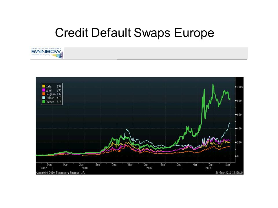 Credit Default Swaps Europe