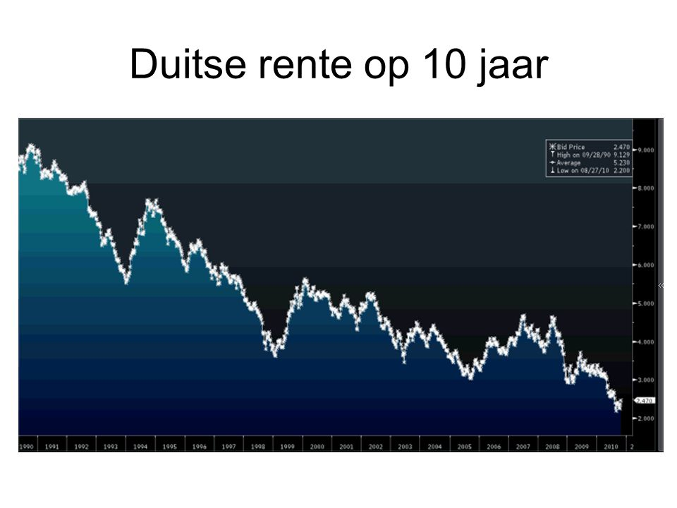 Duitse rente op 10 jaar
