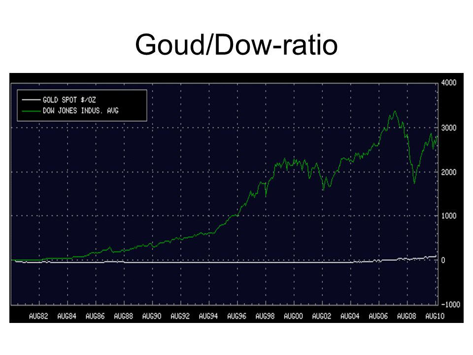 Goud/Dow-ratio