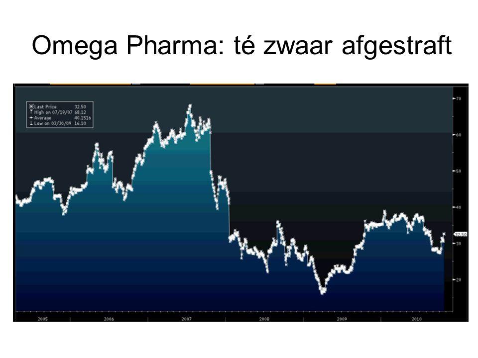 Omega Pharma: té zwaar afgestraft