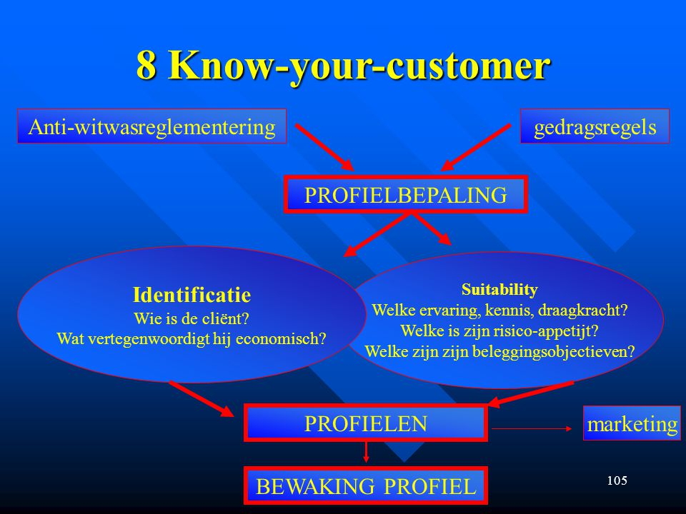 8 Know-your-customer Anti-witwasreglementering gedragsregels