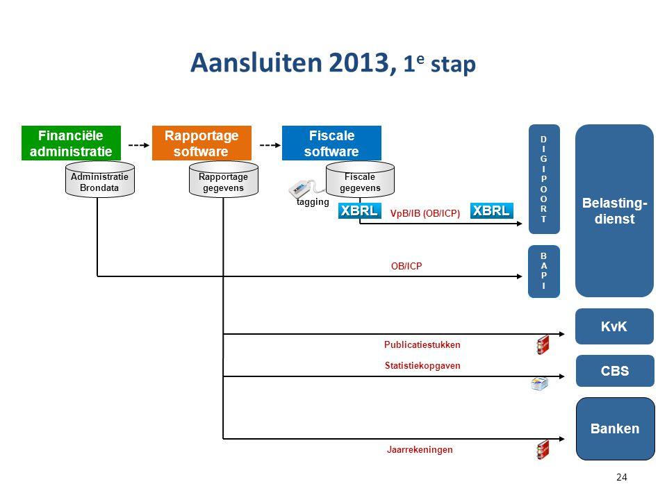 Aansluiten 2013, 1e stap Financiële administratie Rapportage software