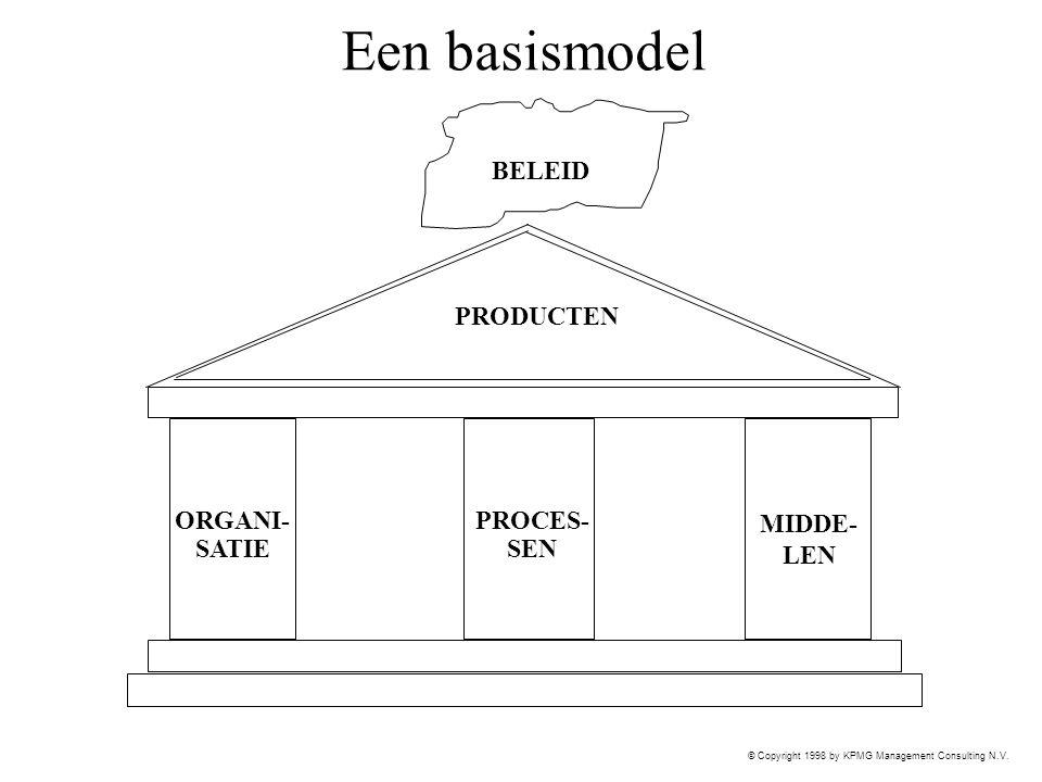 Een basismodel BELEID PRODUCTEN ORGANI- SATIE PROCES- SEN MIDDE- LEN