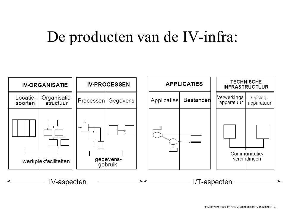 De producten van de IV-infra: