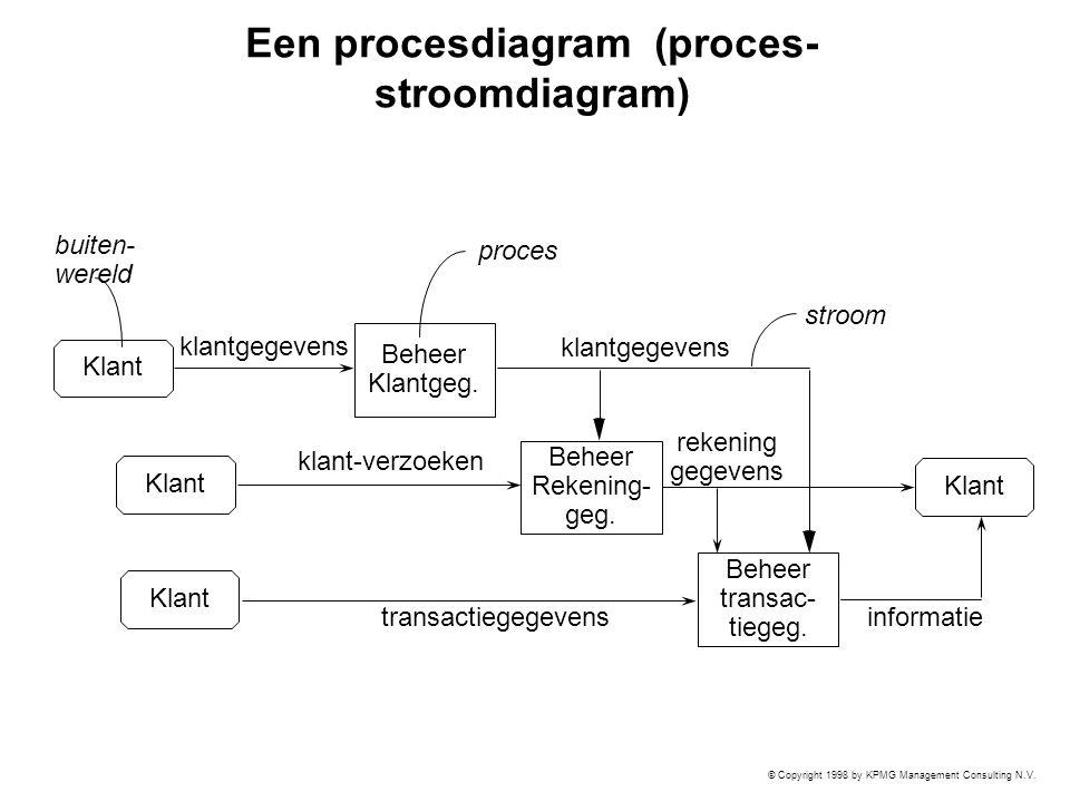 Een procesdiagram (proces-stroomdiagram)