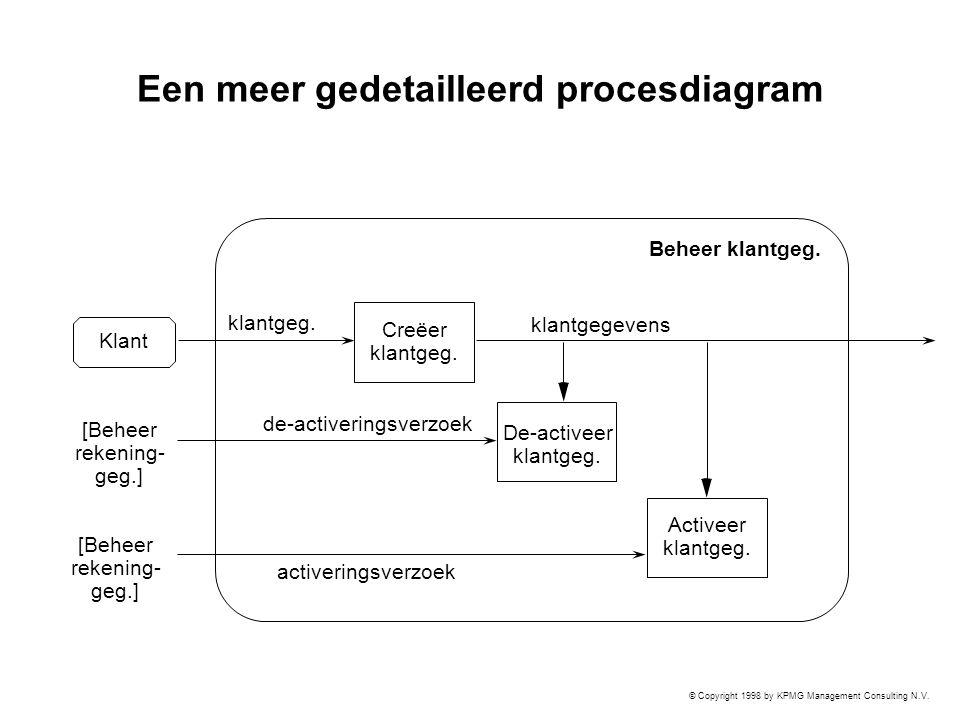 Een meer gedetailleerd procesdiagram