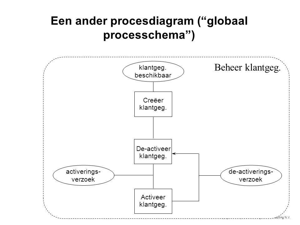 Een ander procesdiagram ( globaal processchema )