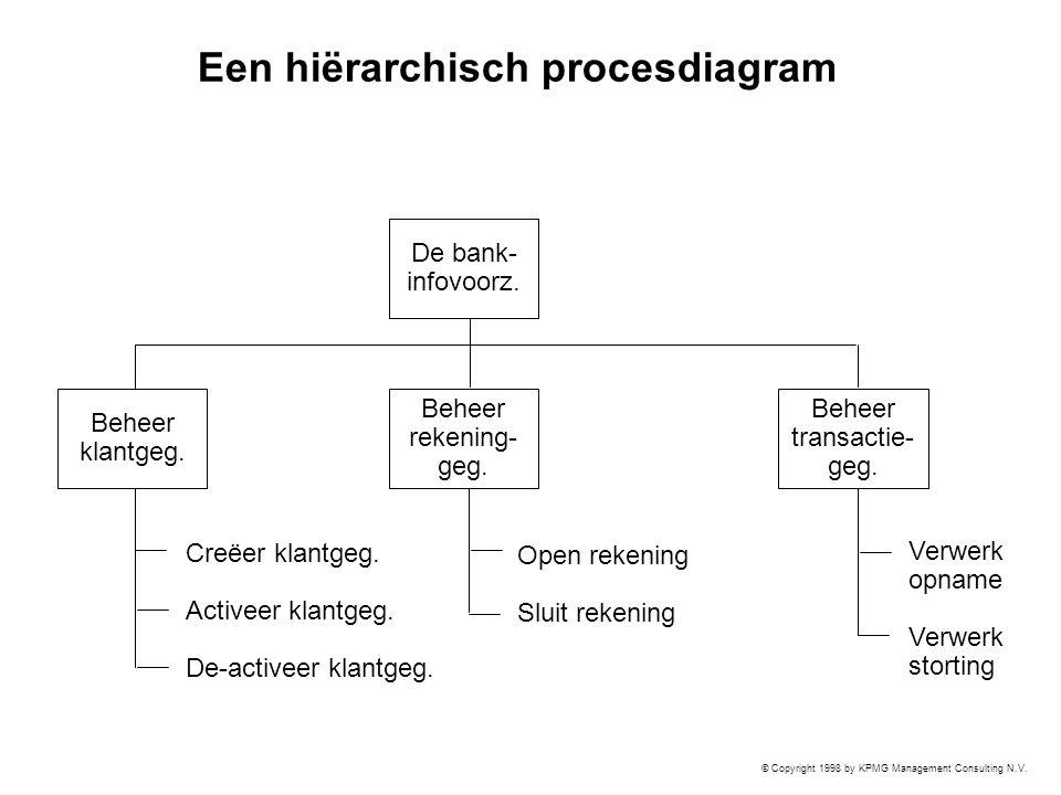 Een hiërarchisch procesdiagram