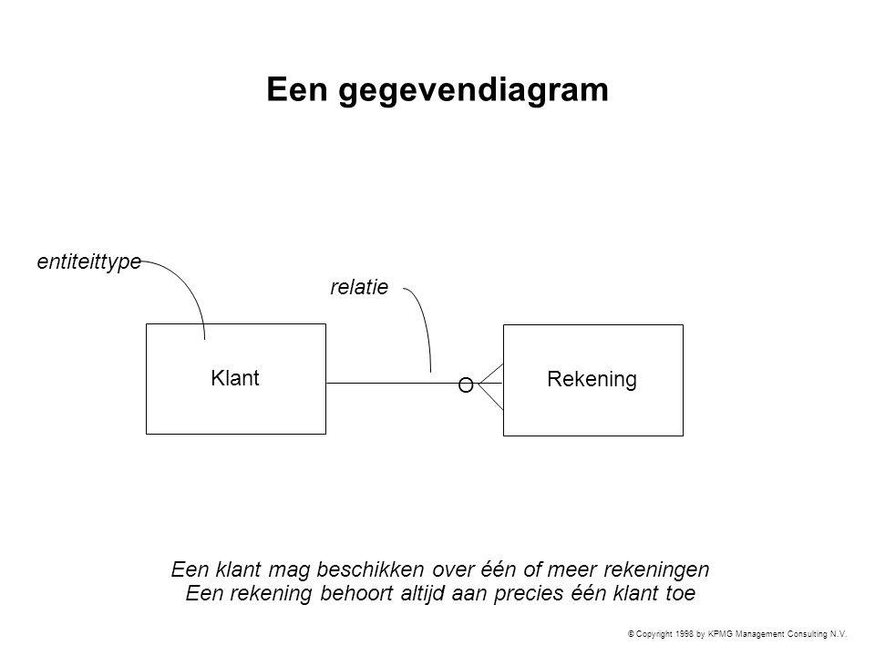 Een gegevendiagram entiteittype relatie Klant Rekening O