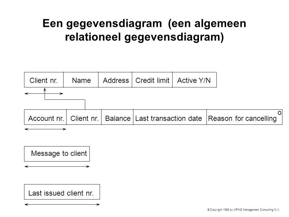 Een gegevensdiagram (een algemeen relationeel gegevensdiagram)