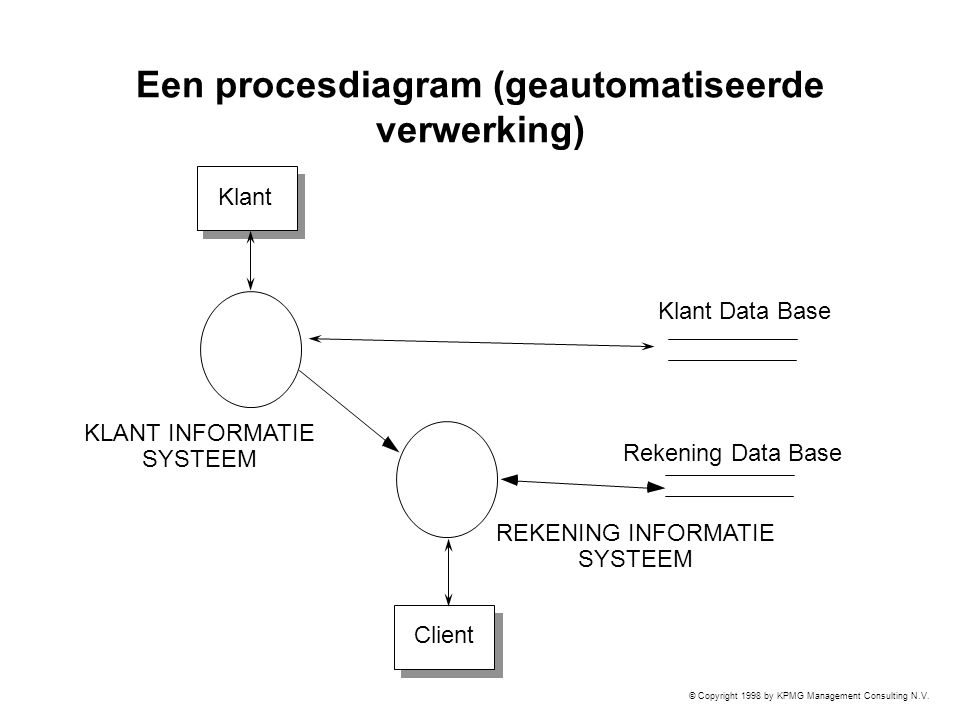 Een procesdiagram (geautomatiseerde verwerking)
