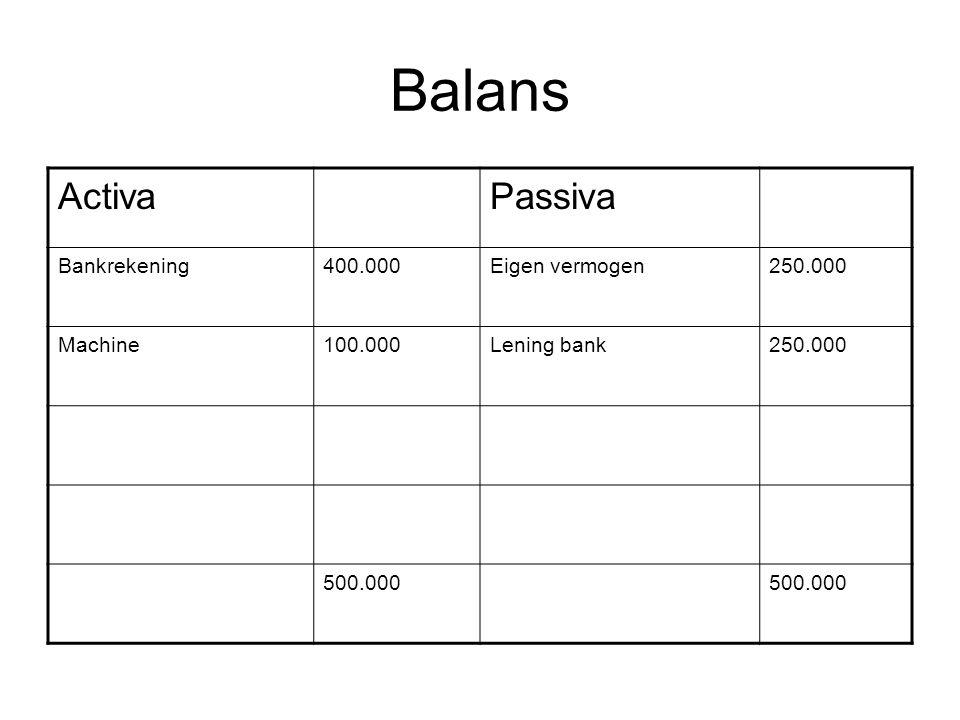 Balans Activa Passiva Bankrekening 400.000 Eigen vermogen 250.000