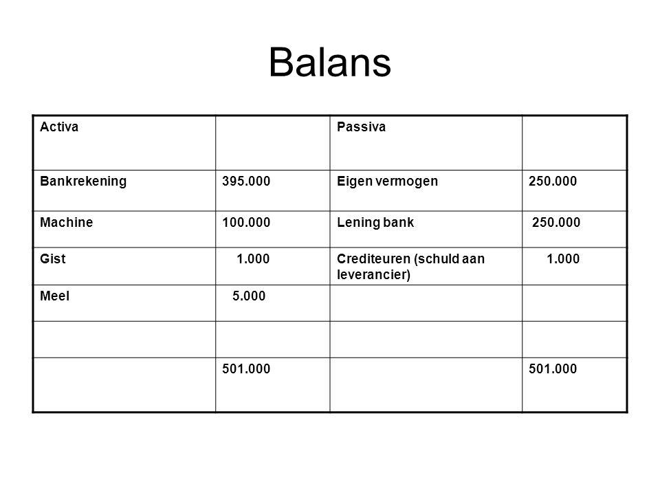 Balans Activa Passiva Bankrekening 395.000 Eigen vermogen 250.000