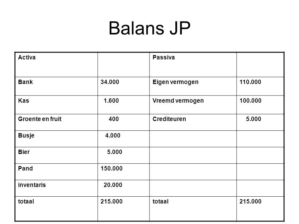 Balans JP Activa Passiva Bank 34.000 Eigen vermogen 110.000 Kas 1.600