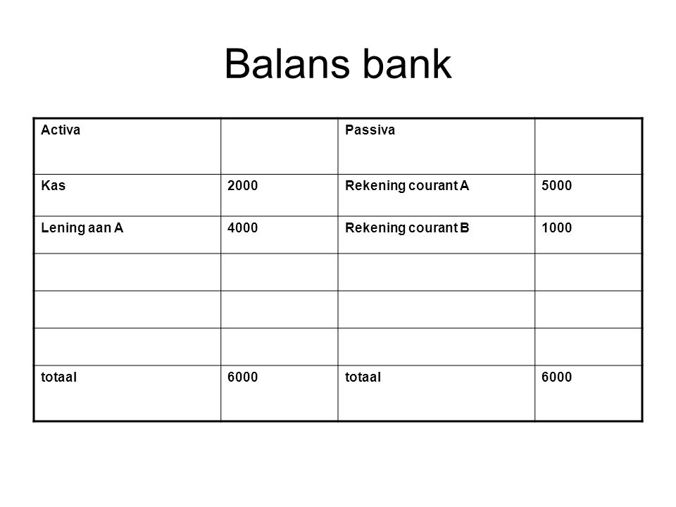 Balans bank Activa Passiva Kas 2000 Rekening courant A 5000