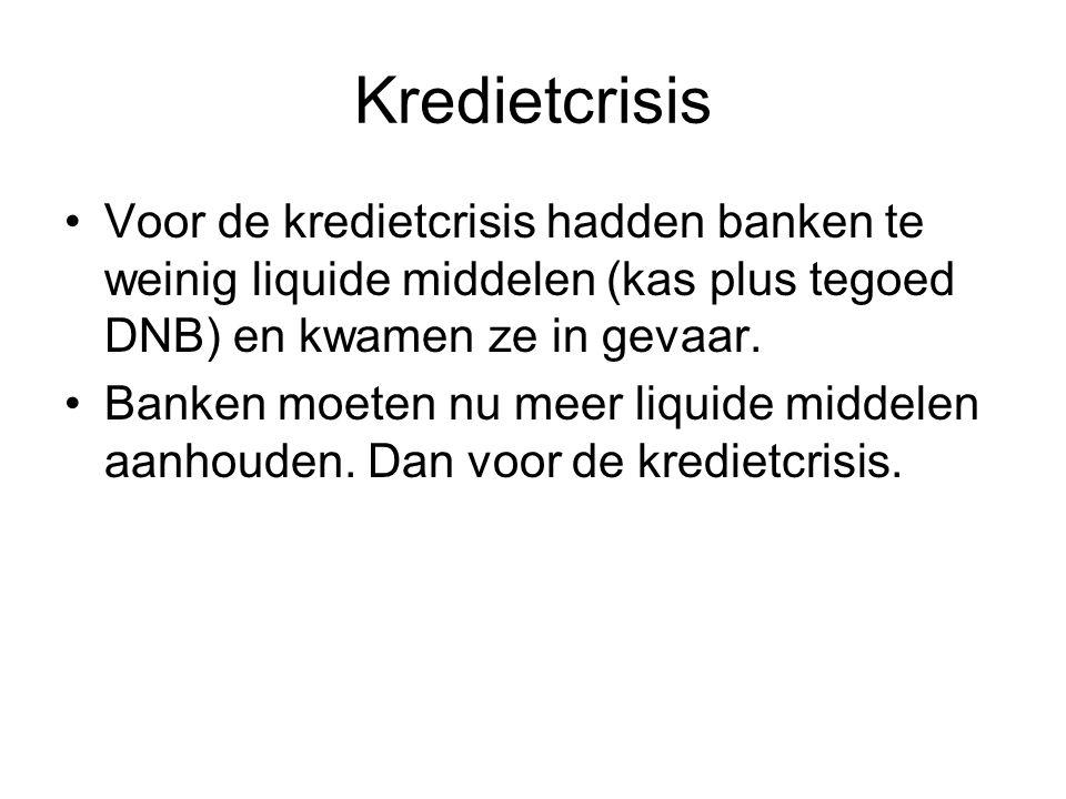Kredietcrisis Voor de kredietcrisis hadden banken te weinig liquide middelen (kas plus tegoed DNB) en kwamen ze in gevaar.