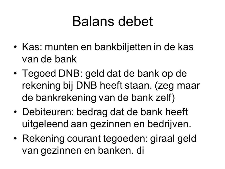 Balans debet Kas: munten en bankbiljetten in de kas van de bank