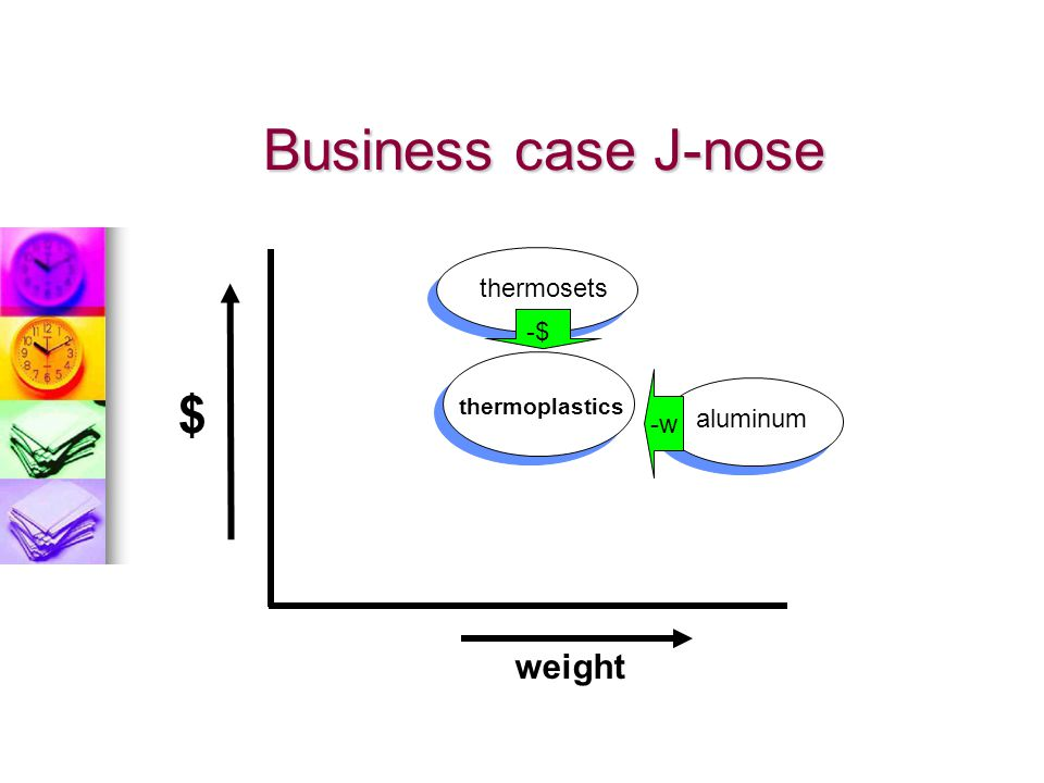 Business case J-nose thermosets -$ thermoplastics -w $ aluminum weight