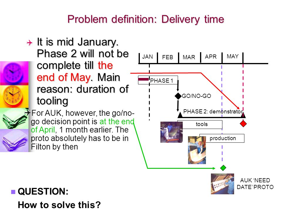 Problem definition: Delivery time