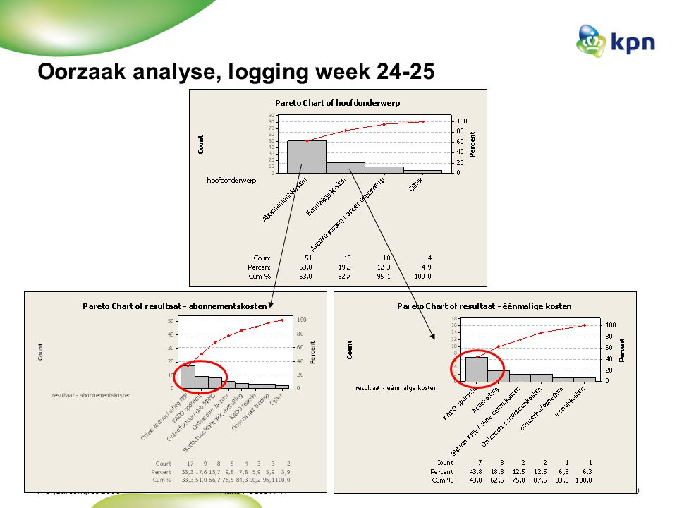 Oorzaak analyse, logging week 24-25