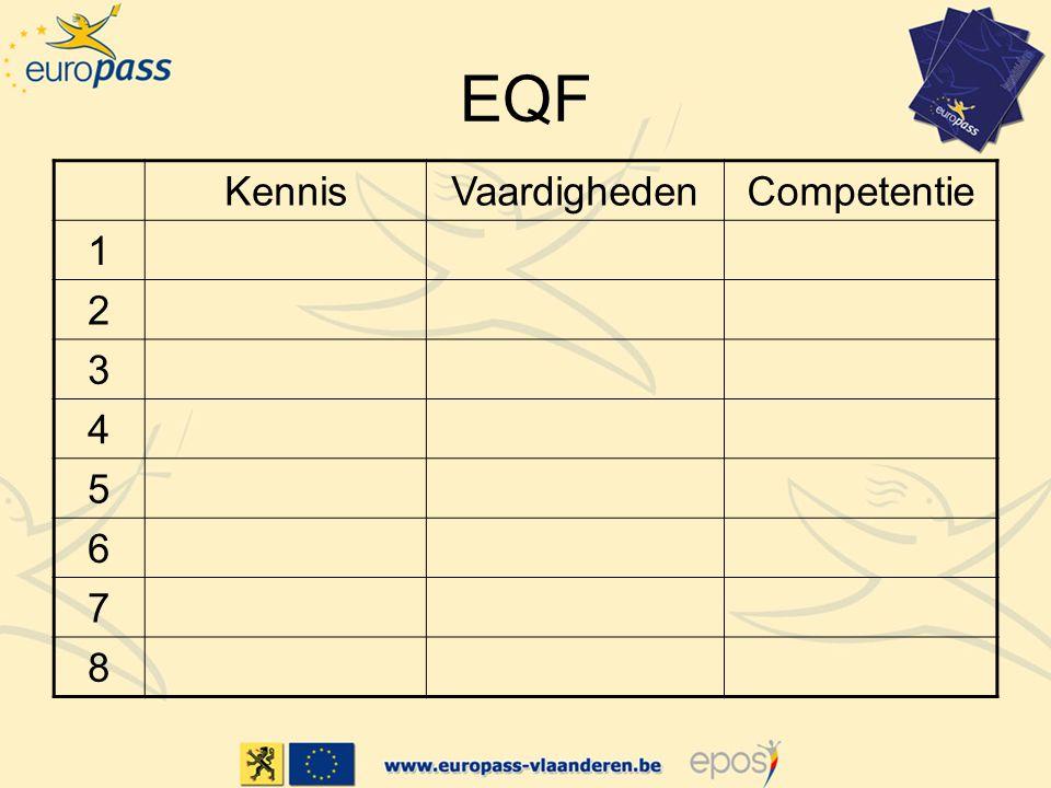 EQF Kennis Vaardigheden Competentie 1 2 3 4 5 6 7 8