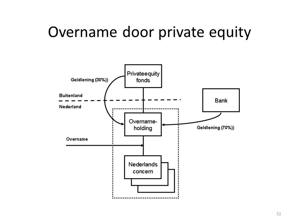Overname door private equity